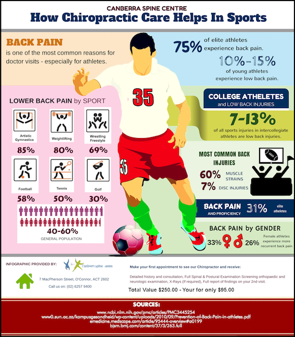 How-Chiropractic-Care-Helps-In-Sports